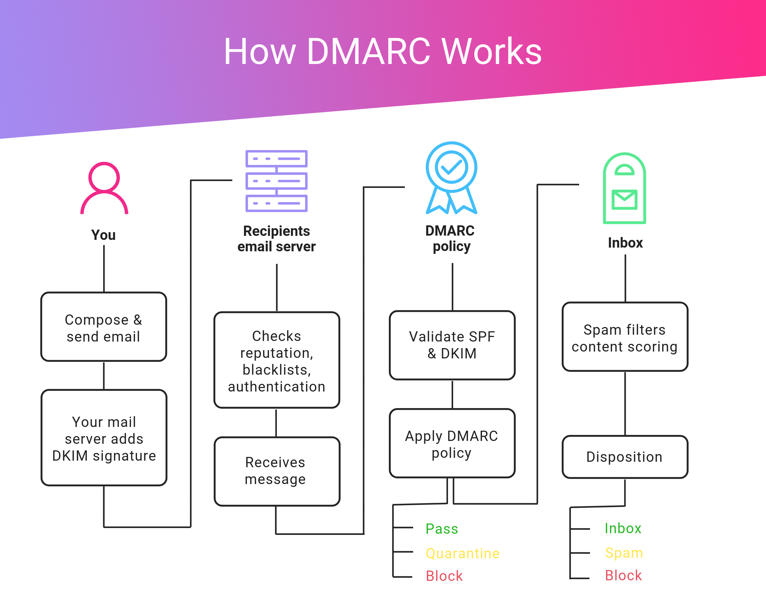 DMARC Analyzer Policies – Protects Your Email Deliverability Using DMARC Analyzer